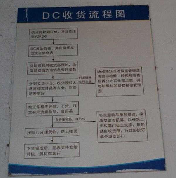 沃尔玛南京万达店DC收货流程图