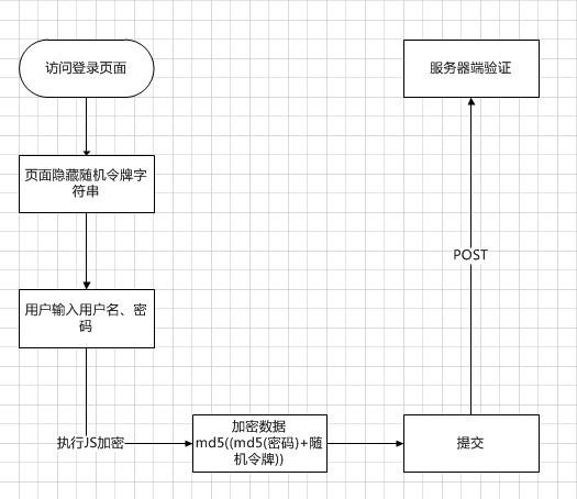 登录密码加密传输流程图